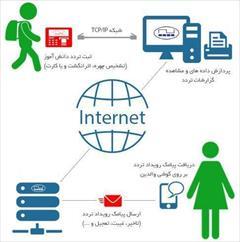 services administrative administrative فروش ویژه دستگاه حضور و غیاب MB-906 ویژه مدارس