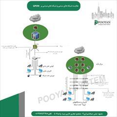 services hardware-network hardware-network مقایسه شبکه های سنتی و شبکه های مبتنی بر GPON