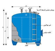 industry water-wastewater water-wastewater فیلتر شنی , فیلتر کربنی شرکت آب رو پالایش پایدار